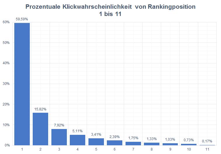 prozentuale klickwahrscheinlichkeit rankingposition google