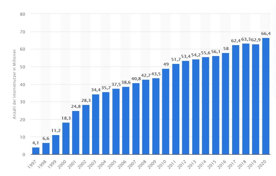 website benutzer statistik